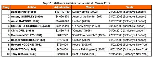 Turner Prize : les dix meilleures enchères  [août 10] (copyright © Artprice.com)