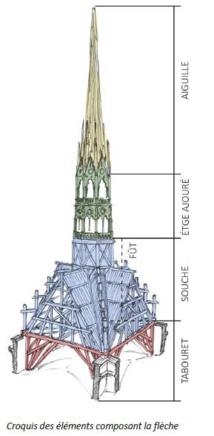 Notre-Dame de Paris, 1000 chênes pour reconstruire la flèche de 96 m de haut